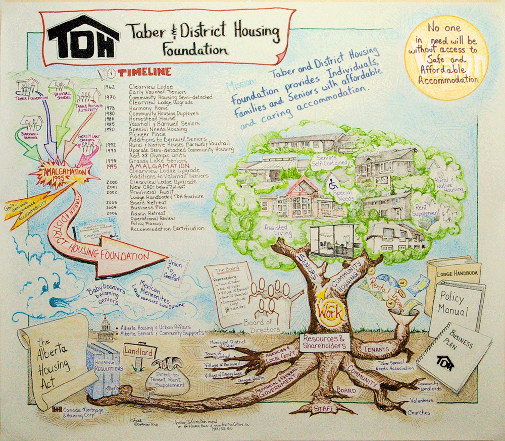 Taber & District Housing Foundation Organizational Chart